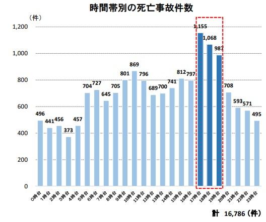 時間帯別の死亡事故件数